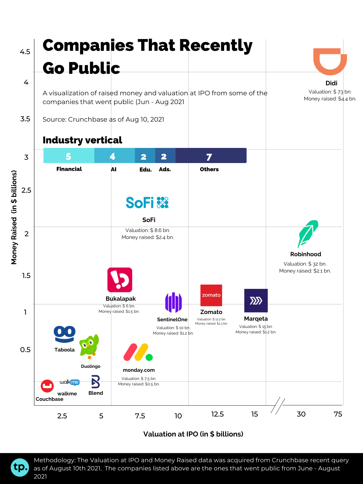 Companies that recently went public